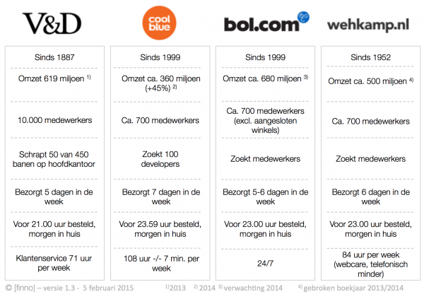 Online retailer, marketing, V&D, coolblue, Bol.com, Wehkamp, concurrentie