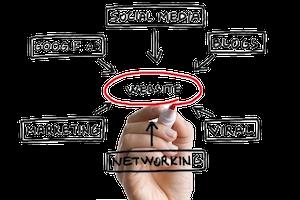 Online Marketing training, Social media training, workshop, ZZP